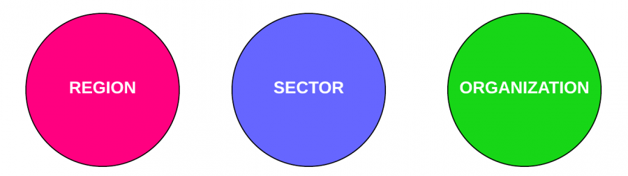 Region Sector Organization.png